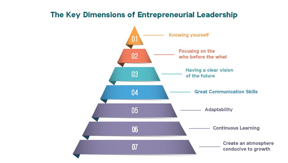 The Key Dimensions of Entrepreneurial Leadership